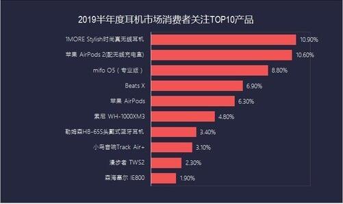 """共达声学拟收购公司品牌""""1MORE""""击败苹果登顶ZD"""