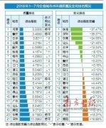 1―7月广东城市地表水环境质量状况发布