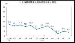 统计局:7月份社会消费品零售总额增长8.8%